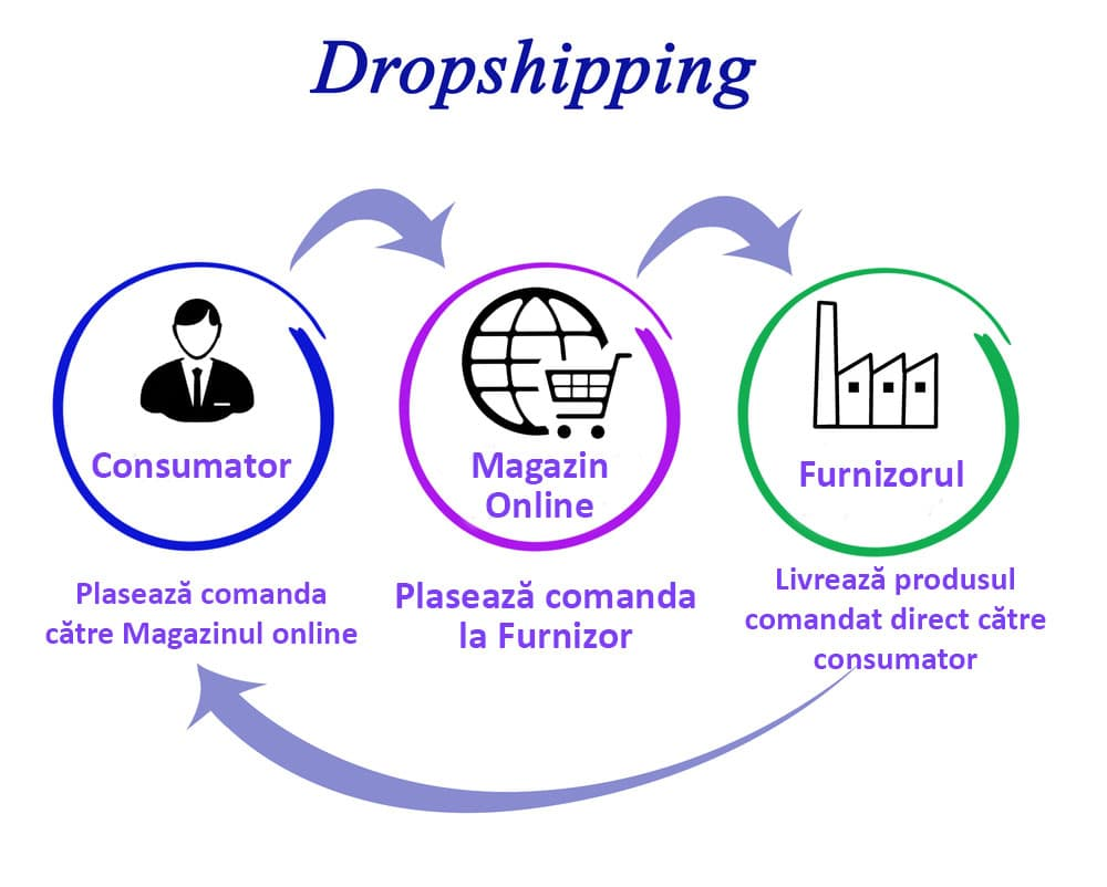 Cum-functioneaza-Drropshipping