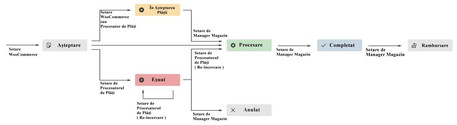 Diagrama stărilor comenzii