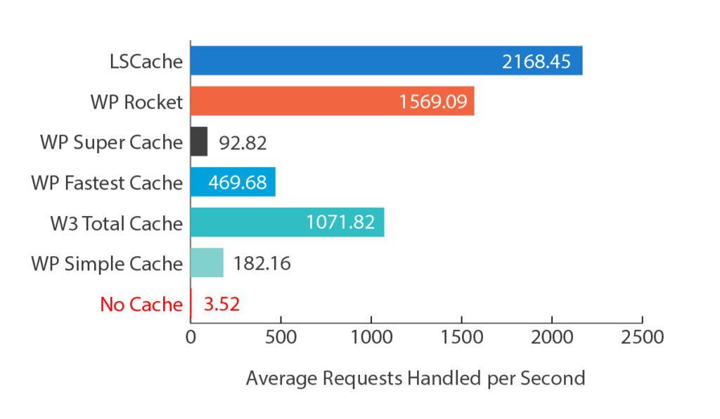 Litespeed-Cache-vs-Plugins cache