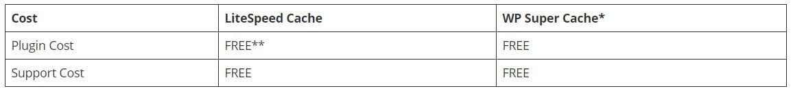 Costuri - LiteSpeed Cache vs WP Super Cache